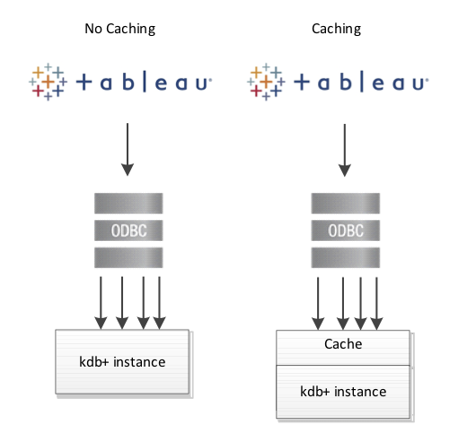 Data visualization with kdb+ using ODBC <br/>a Tableau case study