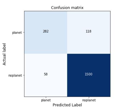 NASA Frontier Development Lab Exoplanets Challenge – White