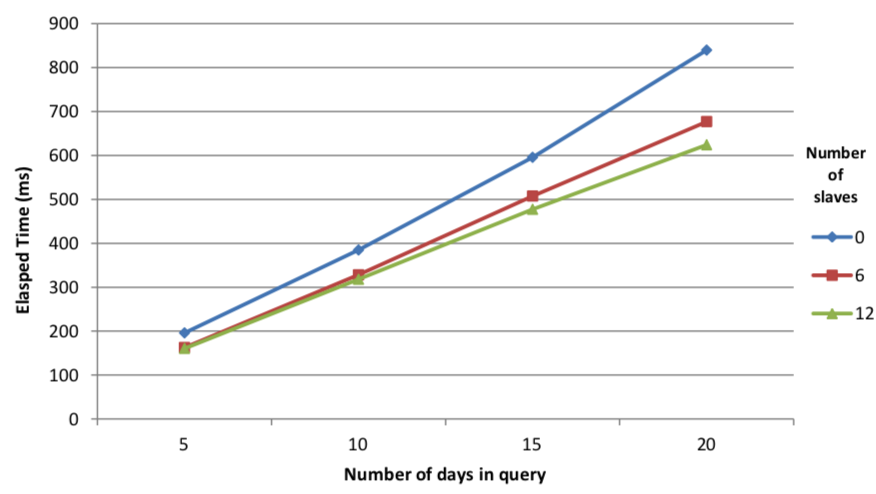 Multi-threading in kdb+ – White Papers – kdb+ and q
