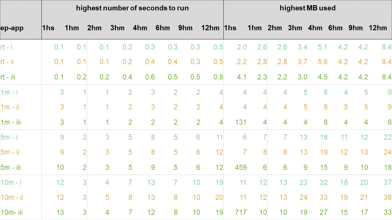 Results of experiment 4 – compared with experiment 1 results and broken by number of hours